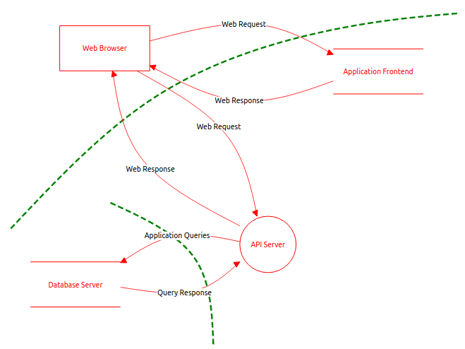 Example of a threat model diagram